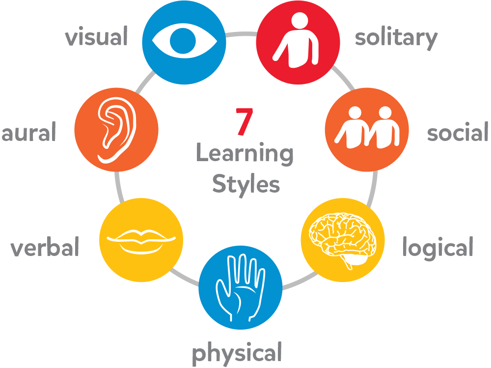 Diagram of 7 Learning Styles